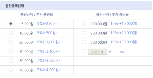 How to Buy Korean Ebooks Part II: Adding Money to Your Kyobo